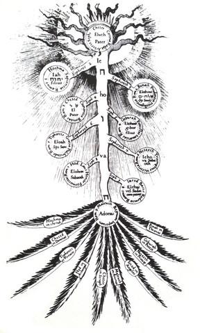 sephiroth-tree